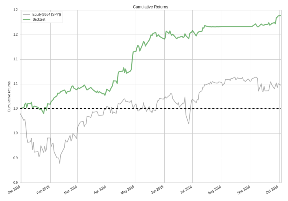 Cumulative Returns_screenshot-www.quantopian.com-2016-10-04-14-02-47.png