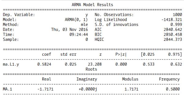 MA(1) model summary