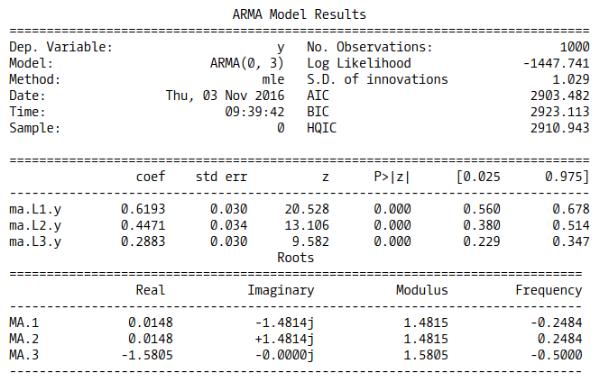 MA(3) model summary