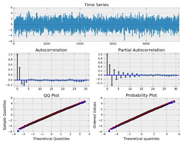 simulated ARma(2, 2) process