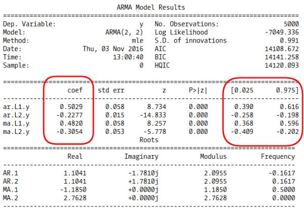 ARMA(2, 2) Model summary