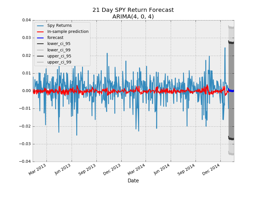 21-Day spy Return forecast - Arima(4,0,4)