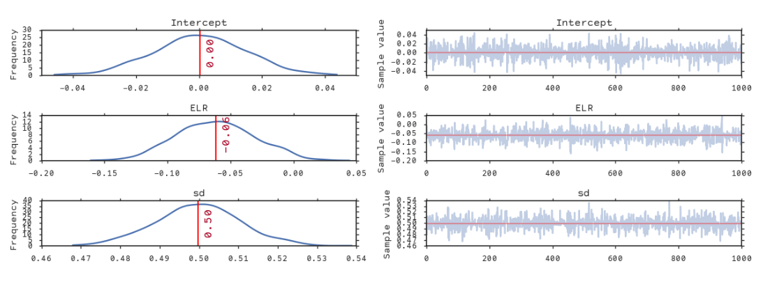 Asset Pricing using Extreme Liquidity with Python (Part-2
