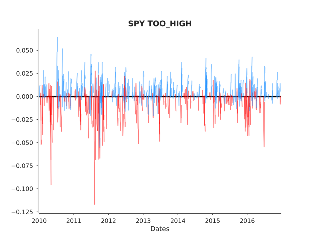 SPY TOO_HIGH post events timeline.png