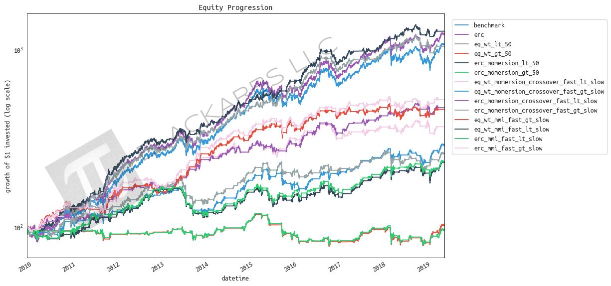 A Dead Simple 2-Asset Portfolio that Crushes the S&P500