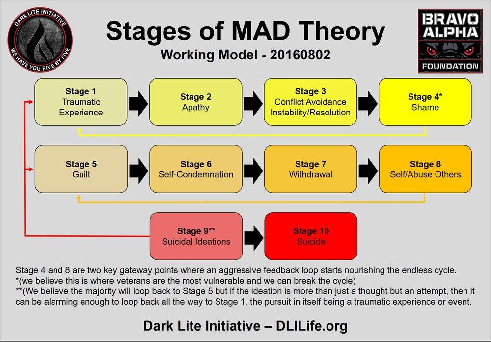 MAD Theory [Working Model] Diagram JPEG - 20180511.jpg