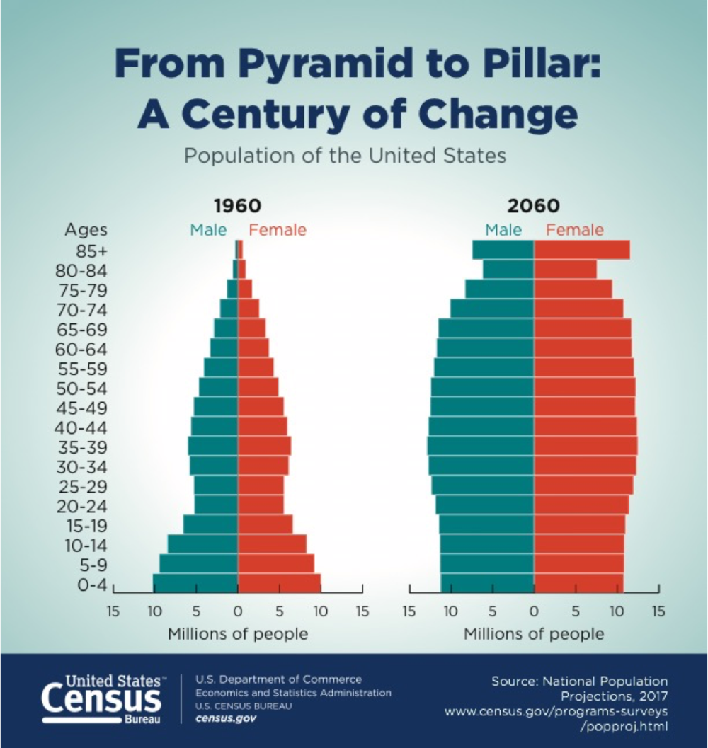 CensusBureauImageAgingPopulation.png
