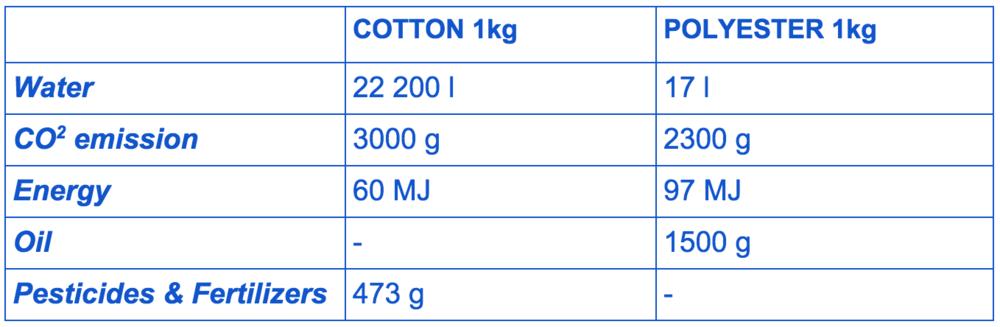 Cotton vs Polyester resources comparison