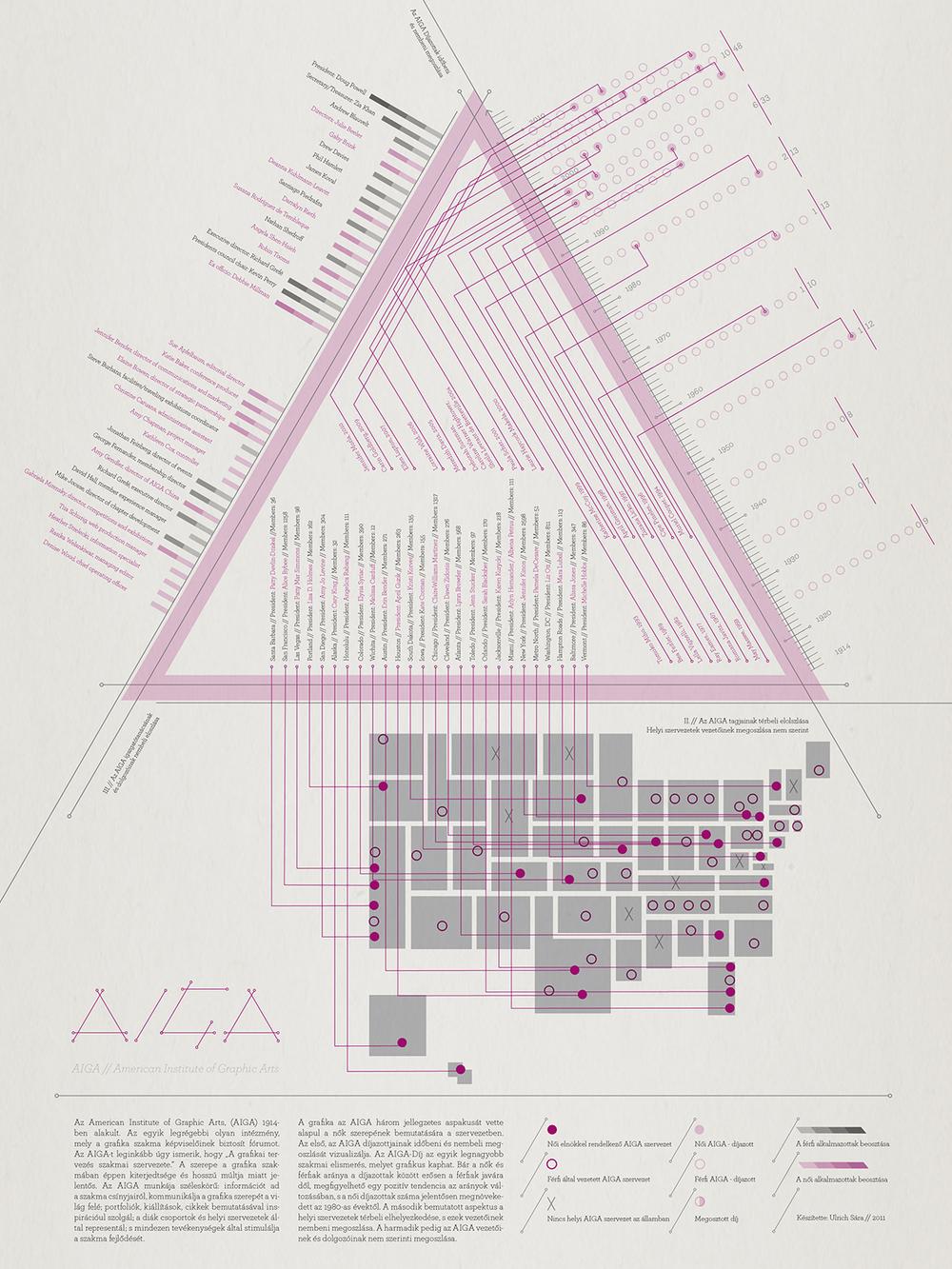 Nők a grafikában – AIGA infografika1.jpg