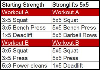 Starting Strength vs Stronglifts workouts