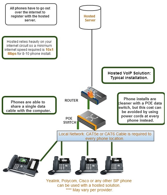hosted ip phones phone systems san antonio kingdom communications How VoIP Works Diagram VoIP Setup Diagram