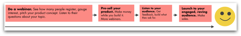 How to make money with webinars the right way
