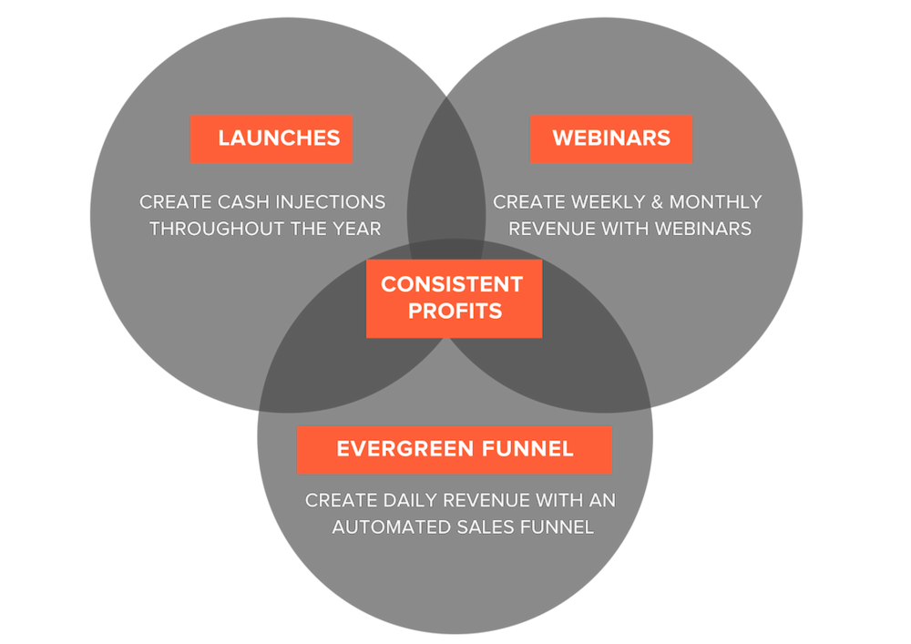 Sell Your Course with Launches Webinars and a Sales Funnel