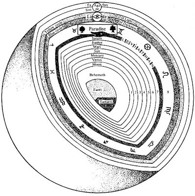 THIS IS PLANET EARTH — In Hellenistic cosmology, Kronus (Saturnus) represents the outer limit of the planetary spheres that encloses all earthly beings in the cycles of generation and corruption (the sublunary world, samsara).