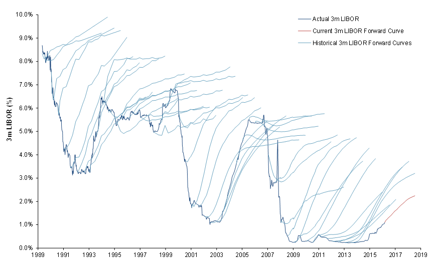One of the most beloved charts by interest rate derivates salesmen: the hair chart