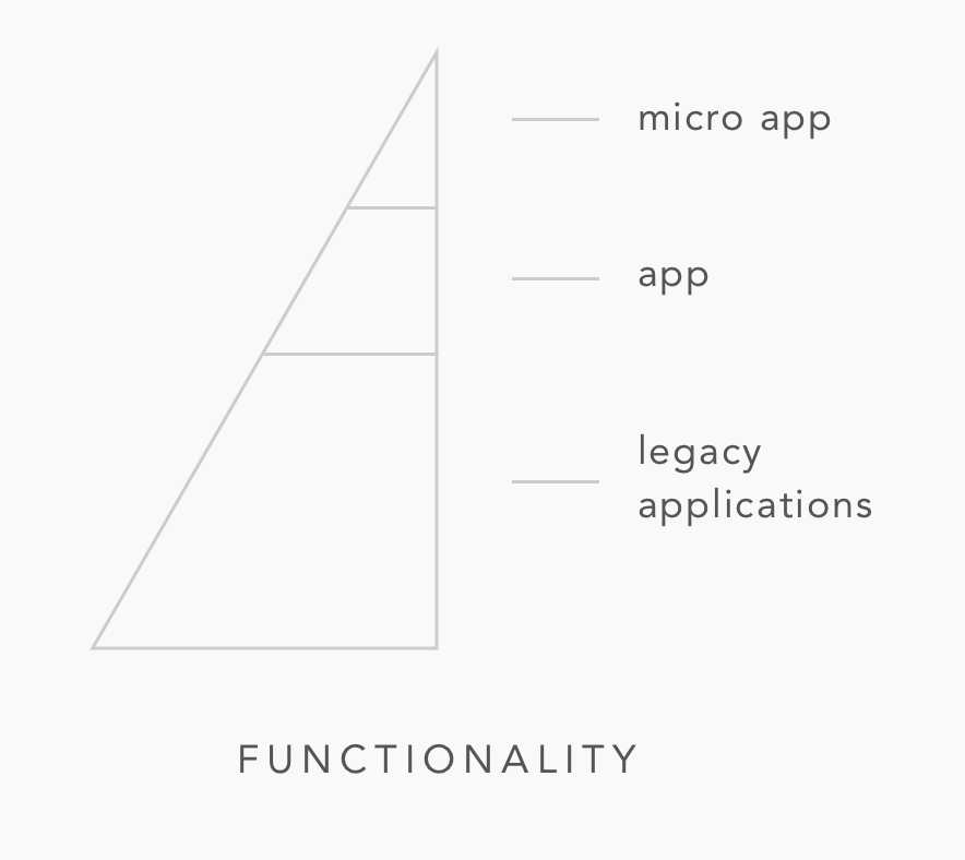 UMA-02_Functionality.png
