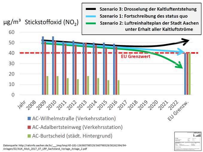 Grafik Stickstoffdioxid.jpg
