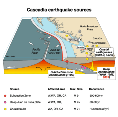 Cartoon showing the northern portion of the Cascadia Subduction Zone.