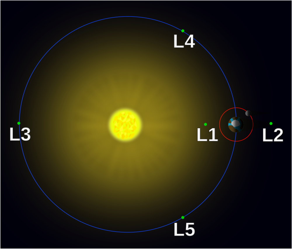 """Lagrange points simple"" by Xander89 - File:Lagrange_points2.svg. Licensed under CC BY 3.0 via Wikimedia Commons - https://commons.wikimedia.org/wiki/File:Lagrange_points_simple.svg#/media/File:Lagrange_points_simple.svg"