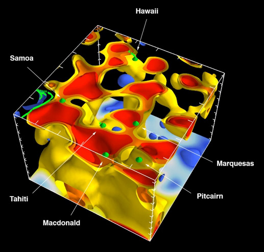 The new 3-D model of deep mantle plumes linked to hotspots.