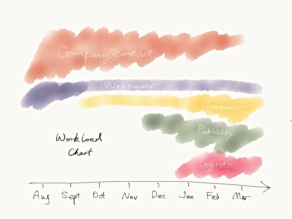 Estimated workload.