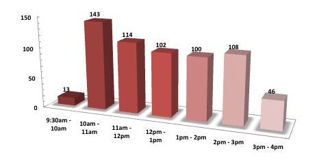 Attendance during the Career Fair day (break-down on a hourly basis).