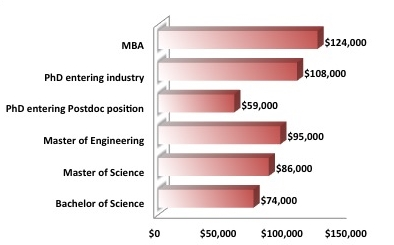 These are average salaries for MIT graduates on a annual basis and in US dollars.