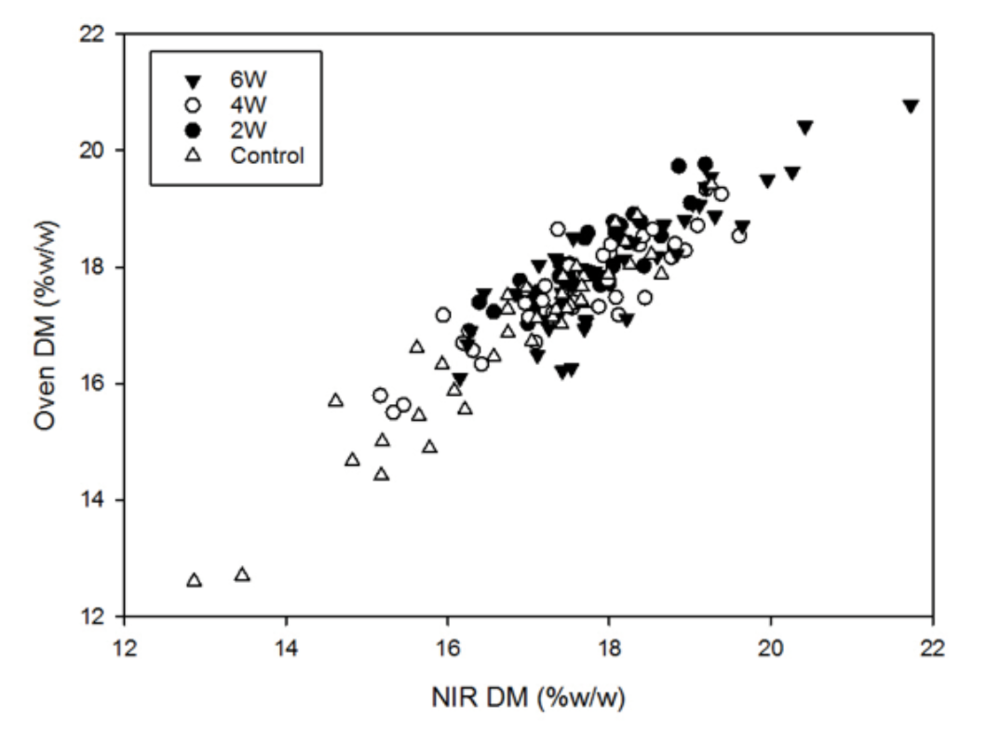 Figure 1. Oven and NIR measurements of DM of fruit for trees denied water for zero, two, four and six weeks before harvest.