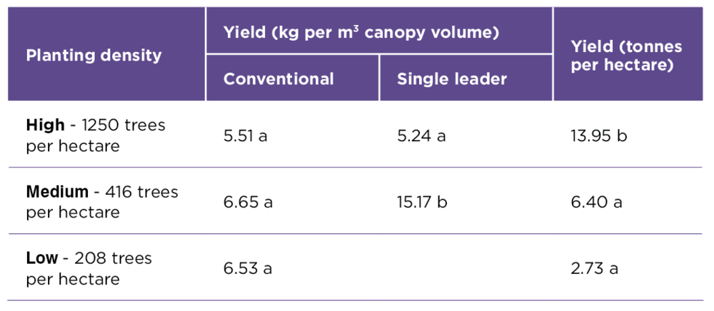 Table 1.  The influence of training system and planting density on the combined average yield per canopy volume (kg per m3) and yield per hectare (tonnes per hectare) of three varieties (Keitt, Calypso, and NMBP 1243) in three year old trees from the Planting Systems Trial at Walkamin Research Station.   Note: Figures marked with the same letter are not significantly different to each other at the 95% confidence level. These results indicate high density planting and canopy training can significantly increase yields early in the life of an orchard.