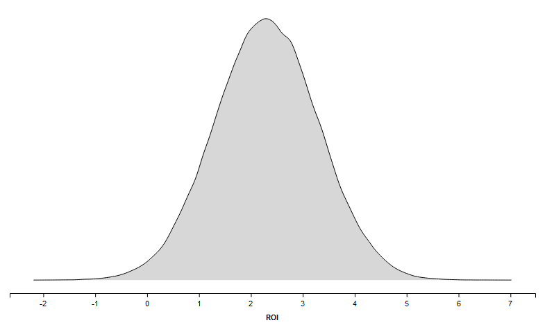 Bayesian modelling