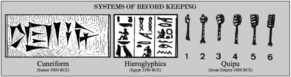 Systems of record keeping arose independently in all early civilizations and subsequently were diffused. (Cuneiform, Hieroglyphs, Pictographs, Alphabets, Quipu)