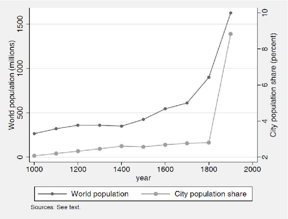 ccot migration 1700 1900 Free essay: during the period between 1700 to 1900 there were many changes  in long distance migration patterns across the globe as well as.