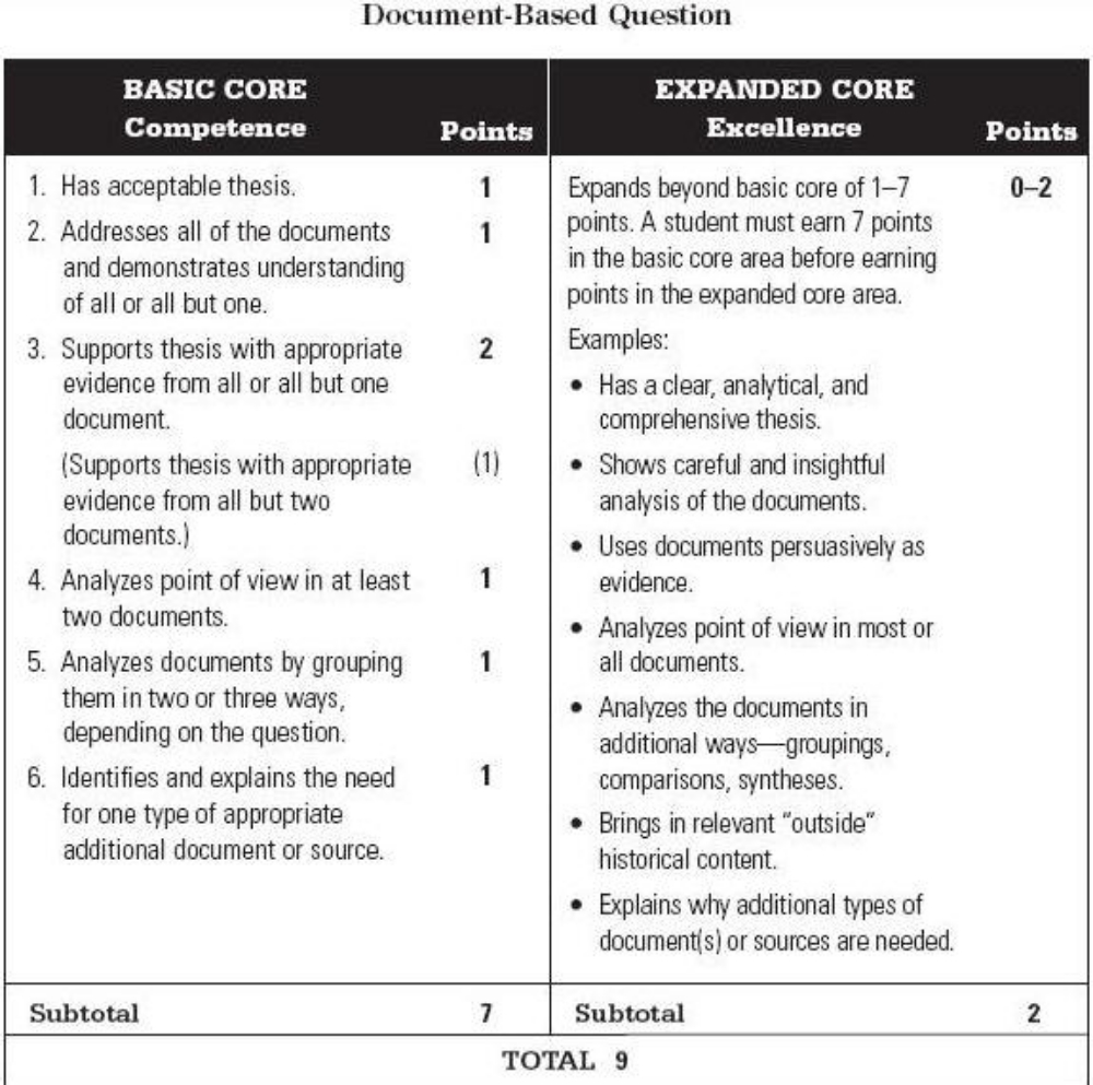 compare and contrast essay assignment rubric