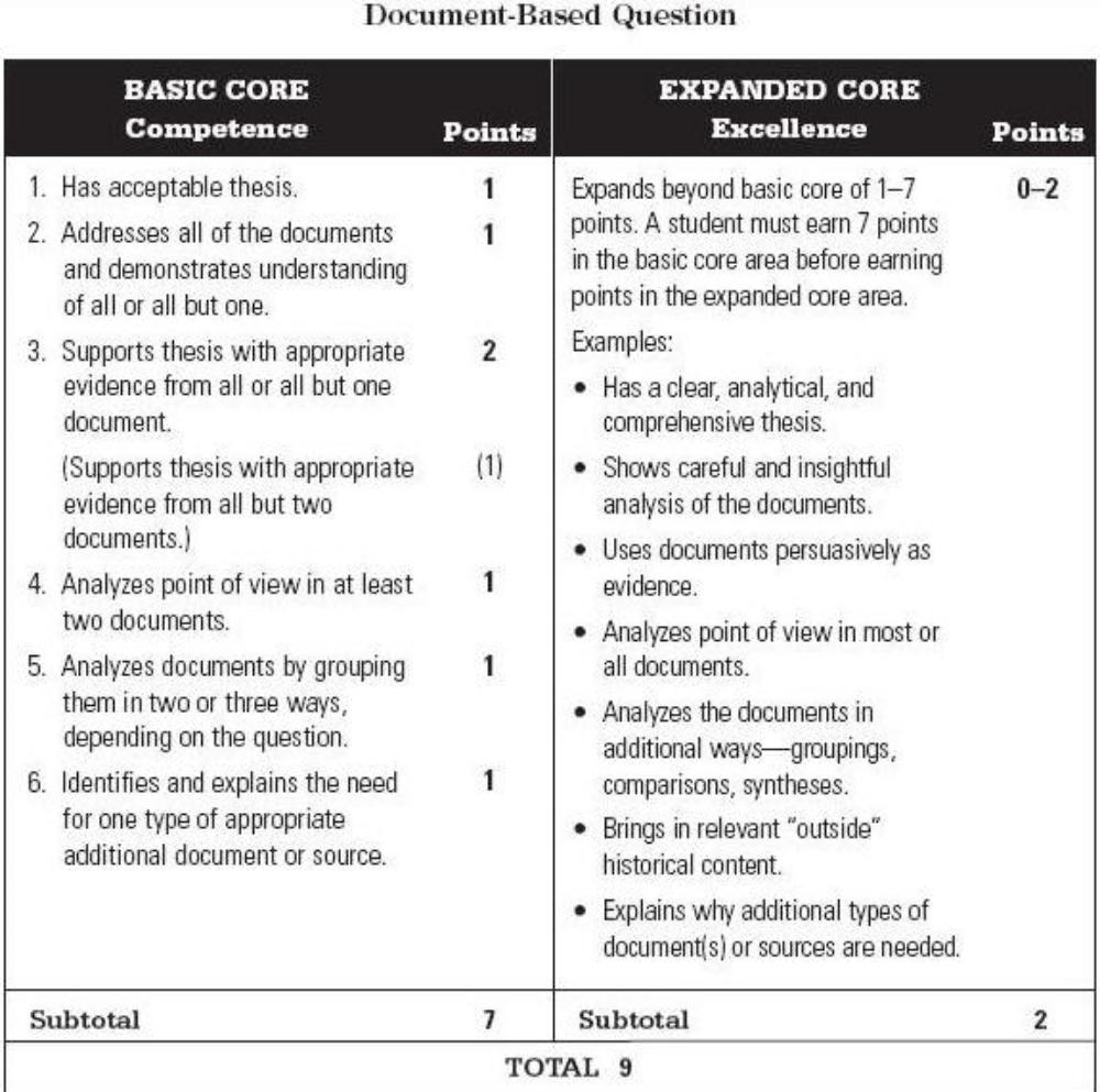 Dbq document based question freemanpedia
