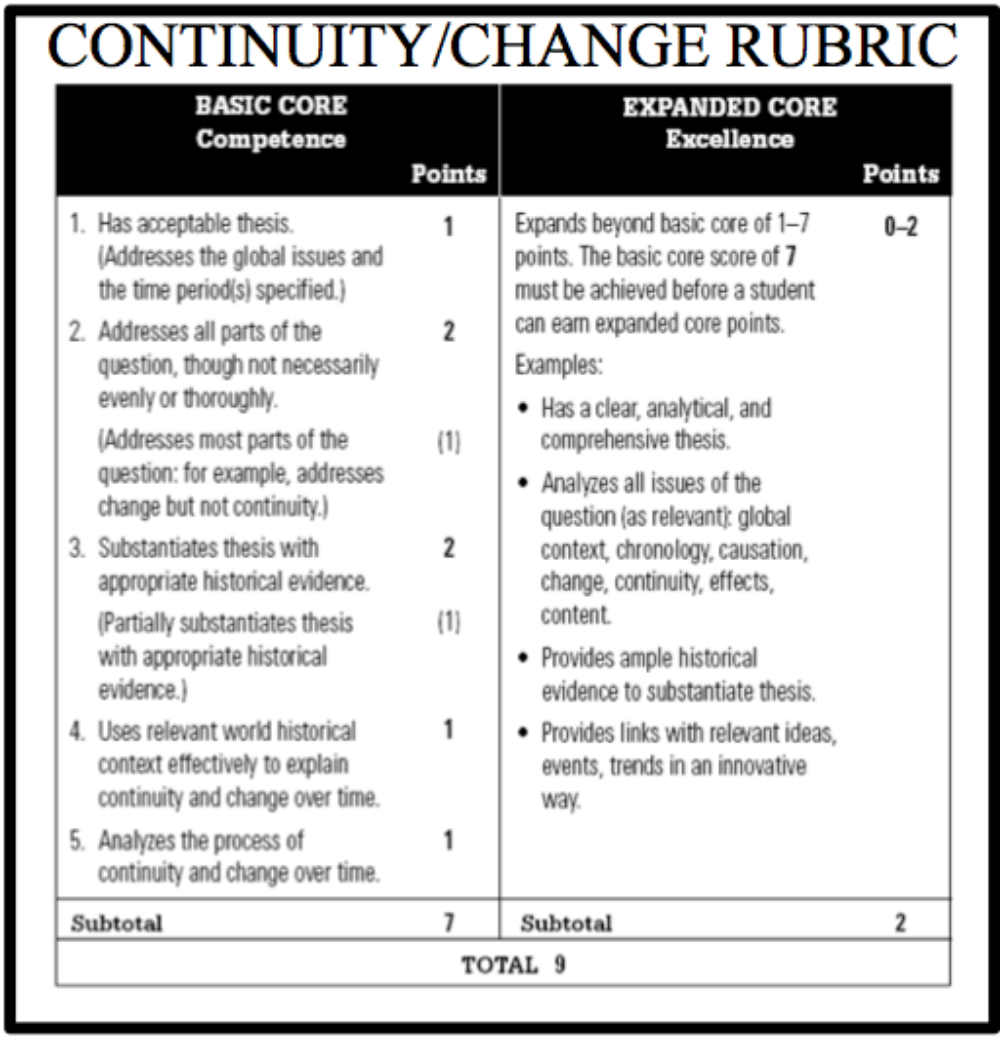 rubric for change over time essay Points expanded core ap exam review materials ap world history long essay rubrics continuity and change over time rubric context includes analysis of broader historical events.