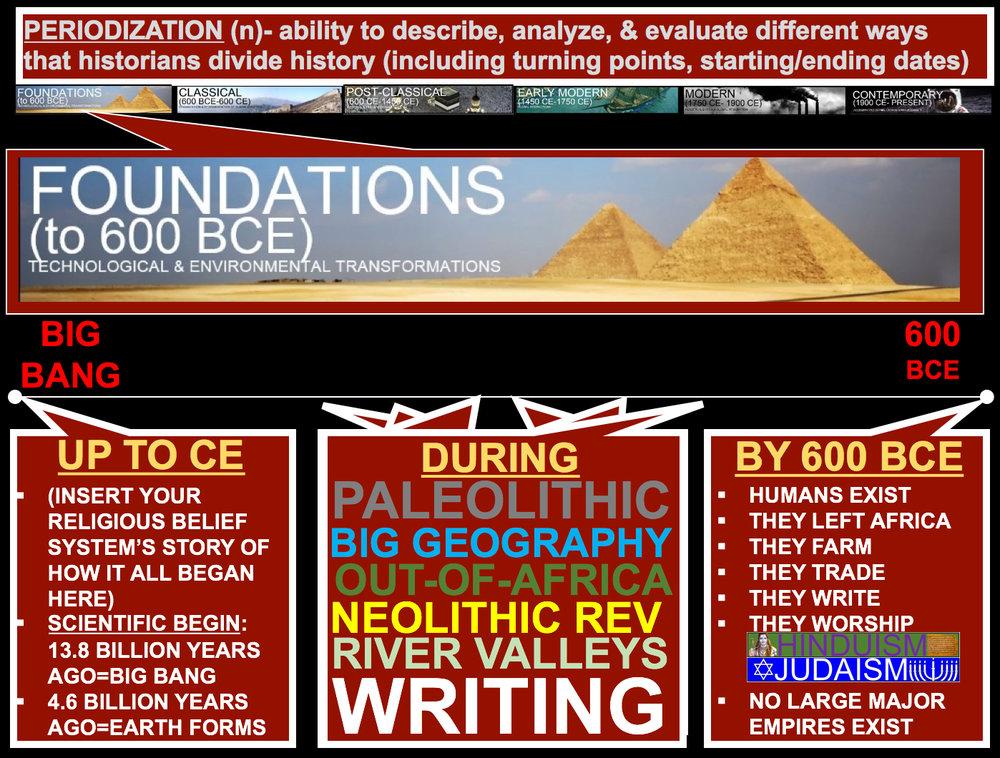 600 bce to 600 ce ap world history