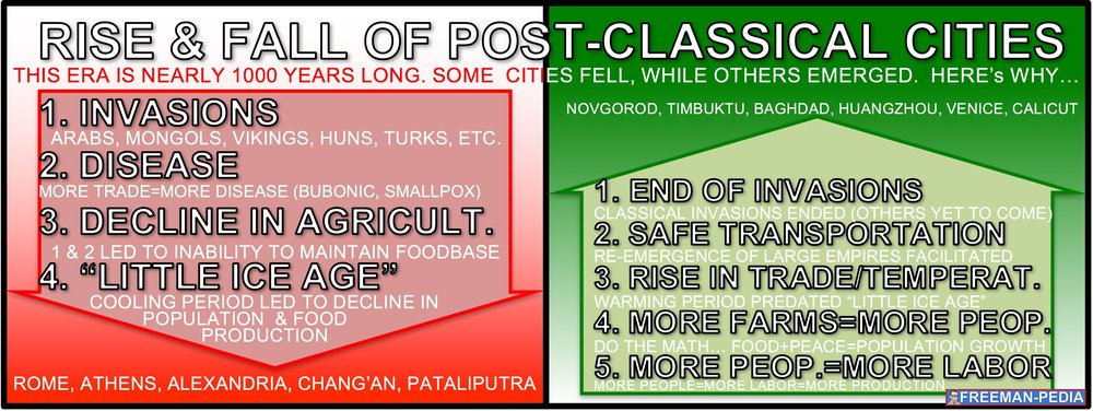 THE RISE AND FALL OF POST-CLASSICAL CITIES PDF