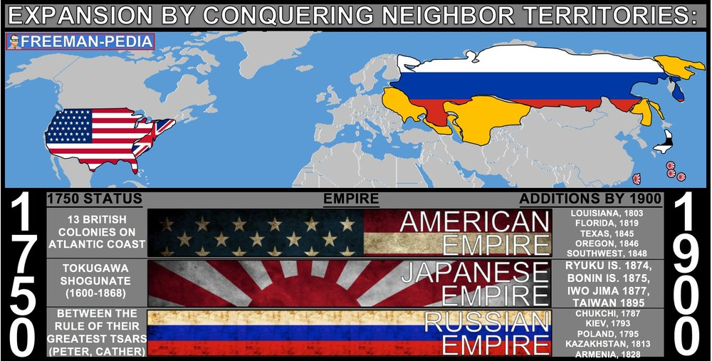B. The United States, Russia, and Japan expanded their land borders by conquering and settling neighboring territories.
