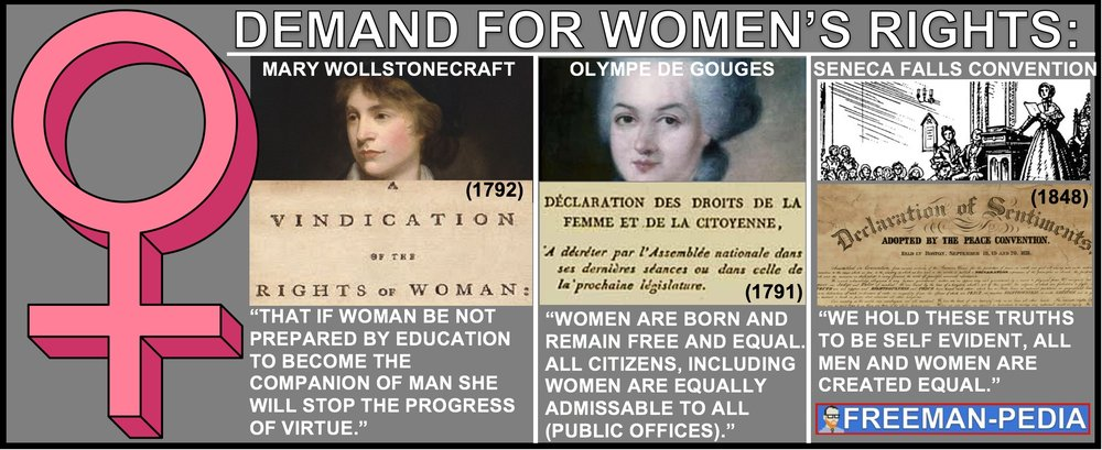 B. Demands for women's suffrage and an emergent feminism (Mary Wollstonecraft's A Vindication of the Rights of Women, Olympia de Gouges's Declaration of the Rights of Women and the Female Citizen, The Resolution passed at the Seneca Falls convention in 1848) challenged political and gender hierarchies