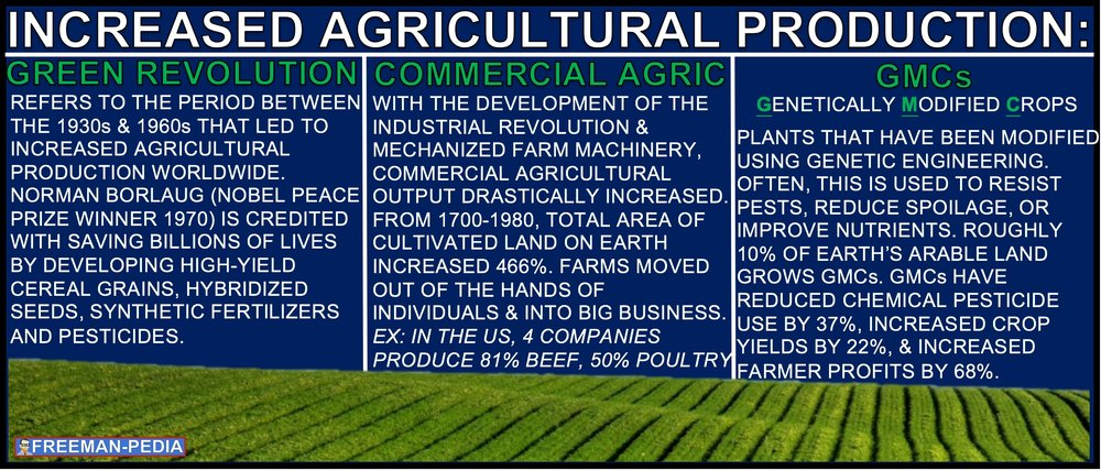 B. The Green Revolution and commercial agriculture increased productivity and sustained the earth's growing population as it spread chemically and genetically modified forms of agriculture.