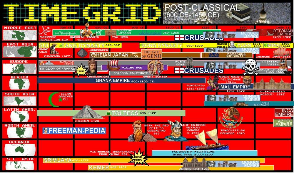 TIMEGRID+POSTCLASSICAL+AP+WORLD+HISTORY+FREEMANPEDIA.jpeg