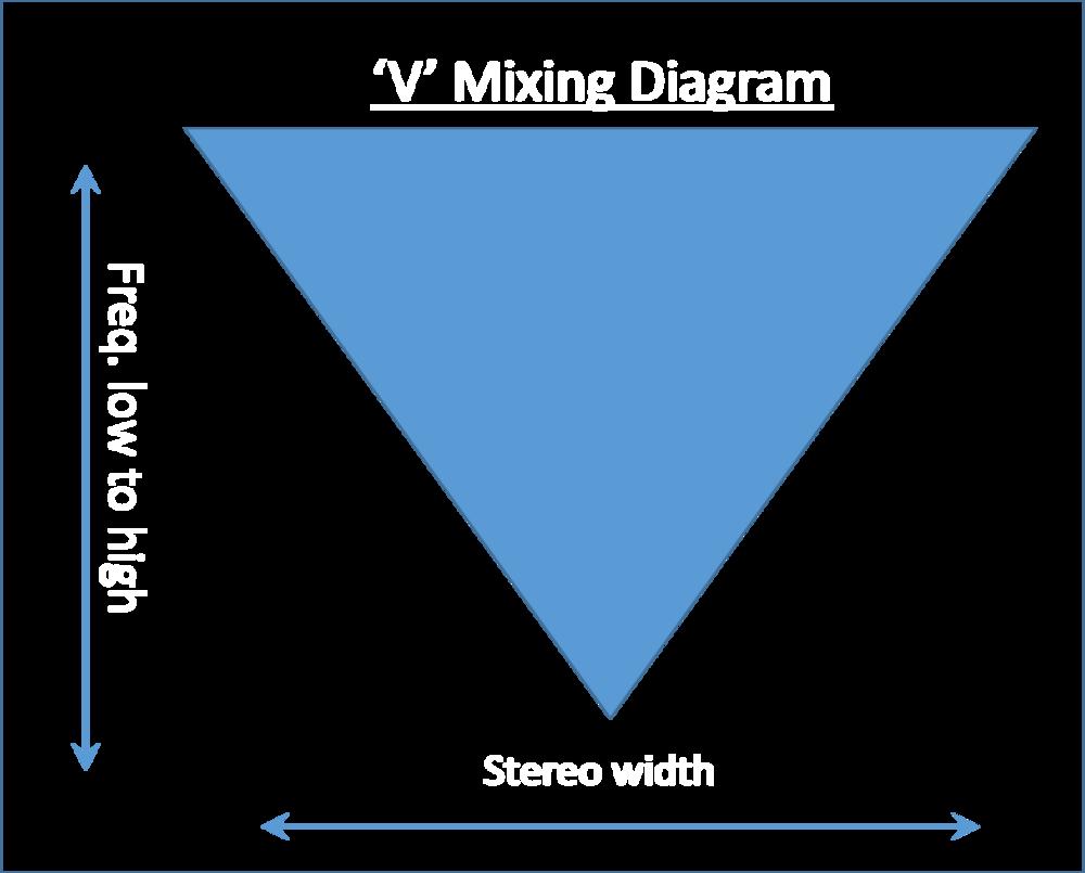 V mixing