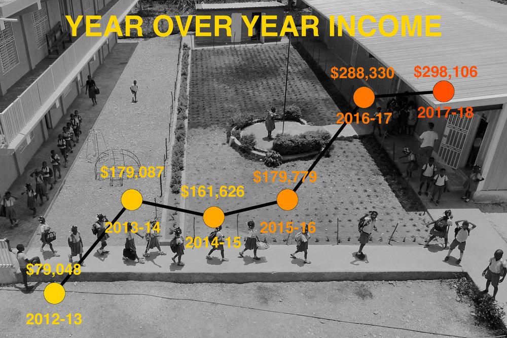 Income Comparison Annual Report.jpg
