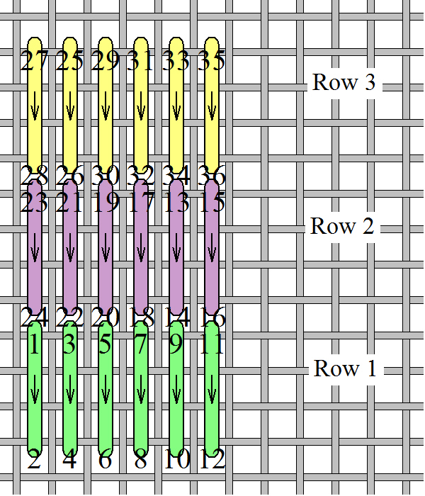 Note stitch 13-14 is the first stitch on the second row, but it's not directly above the last stitch on the first row! Do you see the first stitch on the third row? Using this method will give you crisp stitches every time!