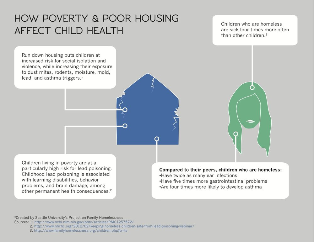 How Poverty Affects Childrens Brains >> How Homelessness And Poverty Affect Children S Health Outreach Center