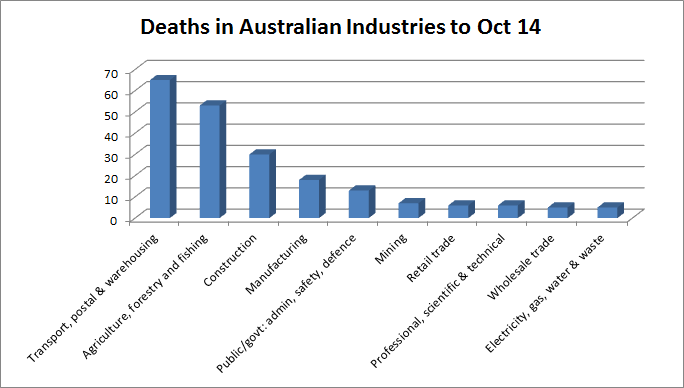 In 2013, 186 Australians died from workplace related injuries compared with 137 deaths to October 2014.