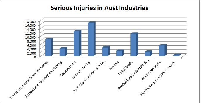 Unsurprisingly, most injuries came from manufacturing and construction