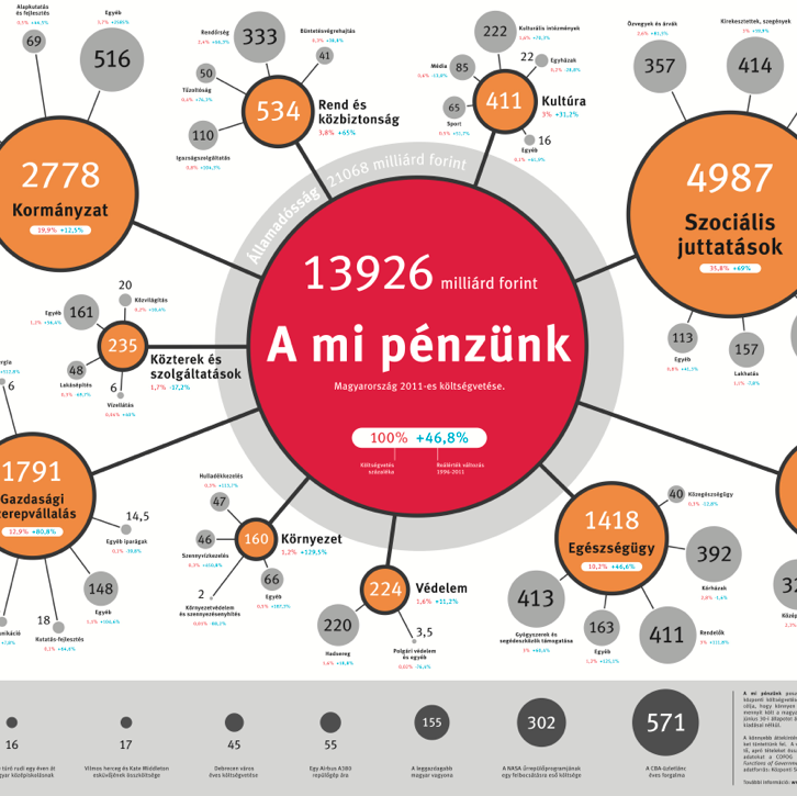 Our Money – Visualisation of the Hungarian Budget Spending