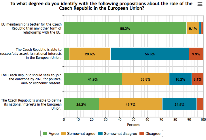 Trends of the Czech European Policy