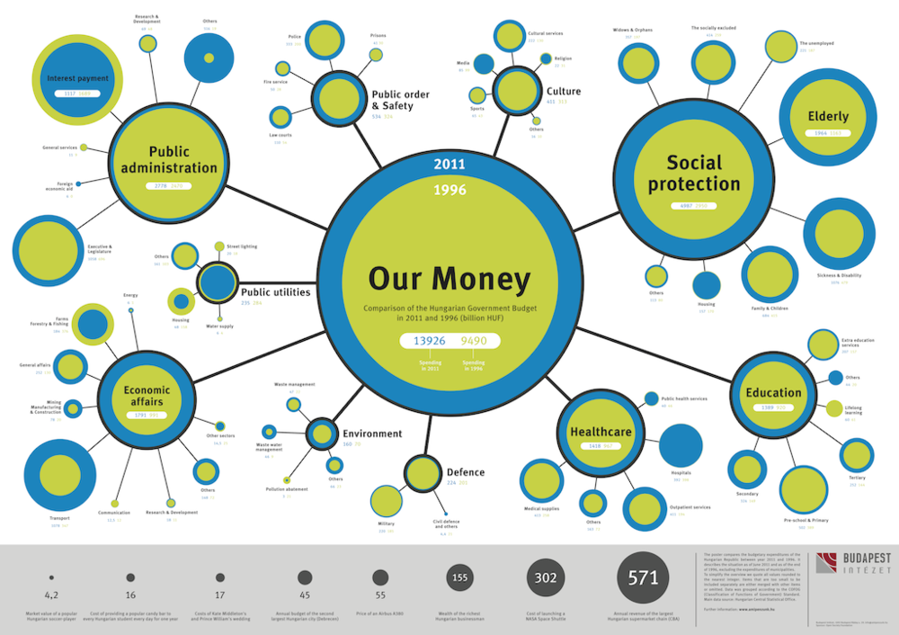Poster_Ourmoney_1996vs2011